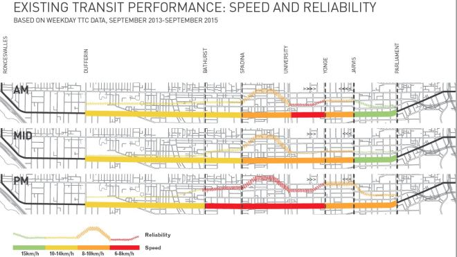 kingstreetpilot_transitspeedreliability
