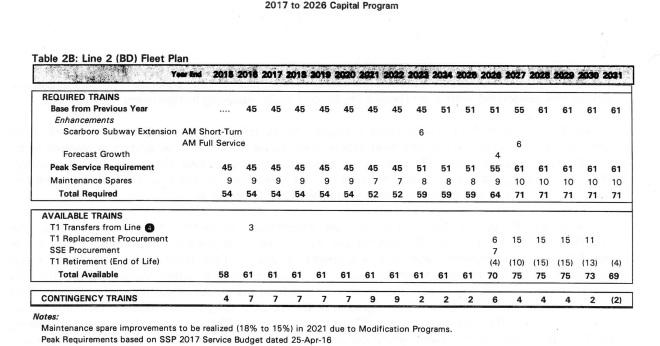 2017_line2_subwayfleetplan