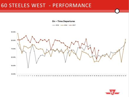 60 Steeles On Time Performance