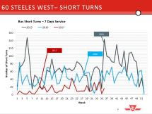 60 Steeles West Short Turns