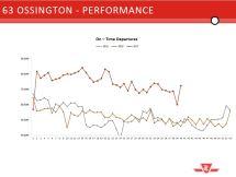 63 Ossington On Time Performance