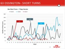 63 Ossington Short Turns