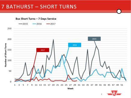 7 Bathurst Short Turns