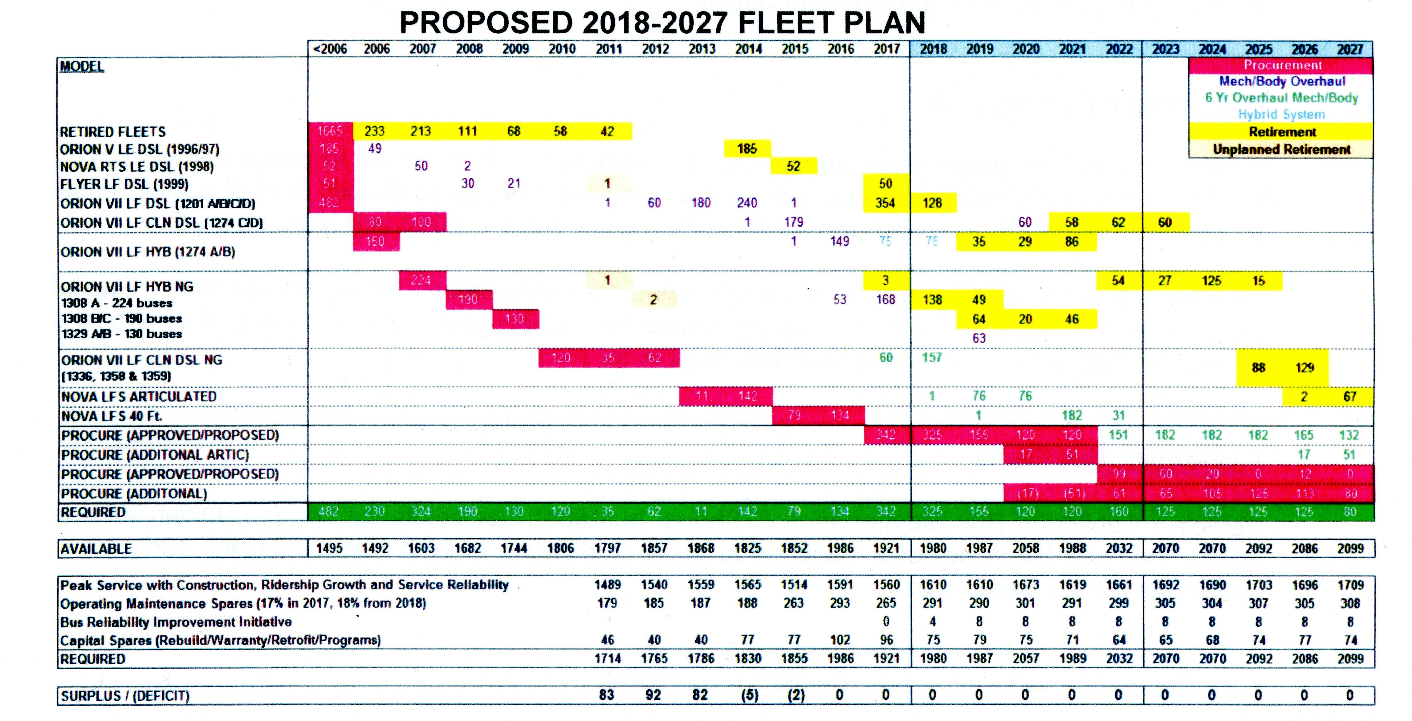 Ttc 2018 Capital Budget 1 Fleet Plans Steve Munro New Flyer Bus Wiring Diagram Click On The Image Below To Get A Larger Version My Apologies For Colour Contrast Problem Its Ttcs Chart