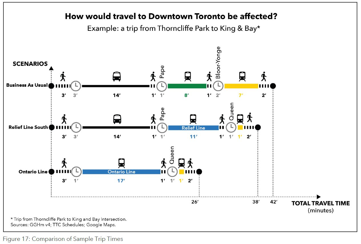 Ttc Subway Map 2025.Downtown Relief Line Steve Munro